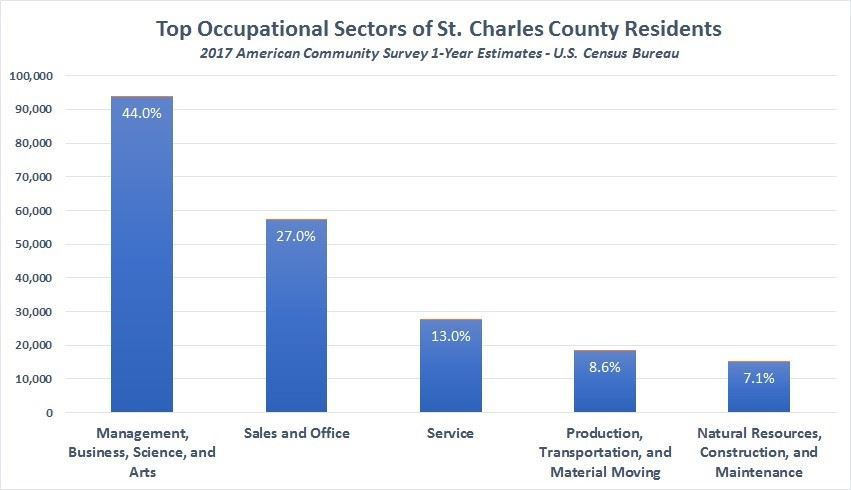 SCCMO Top Occupational Sectors