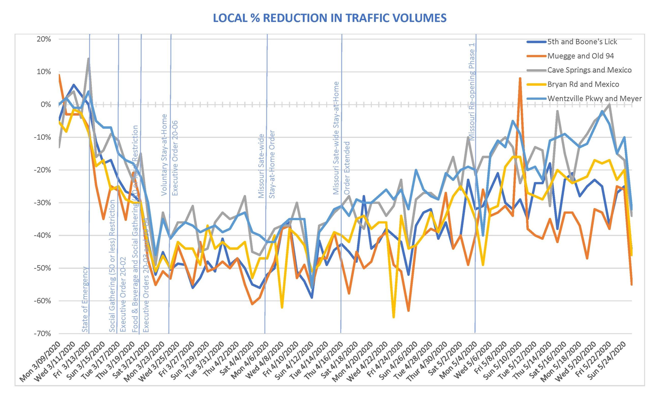 Local Reduction In Traffic Volumes 5.27.20