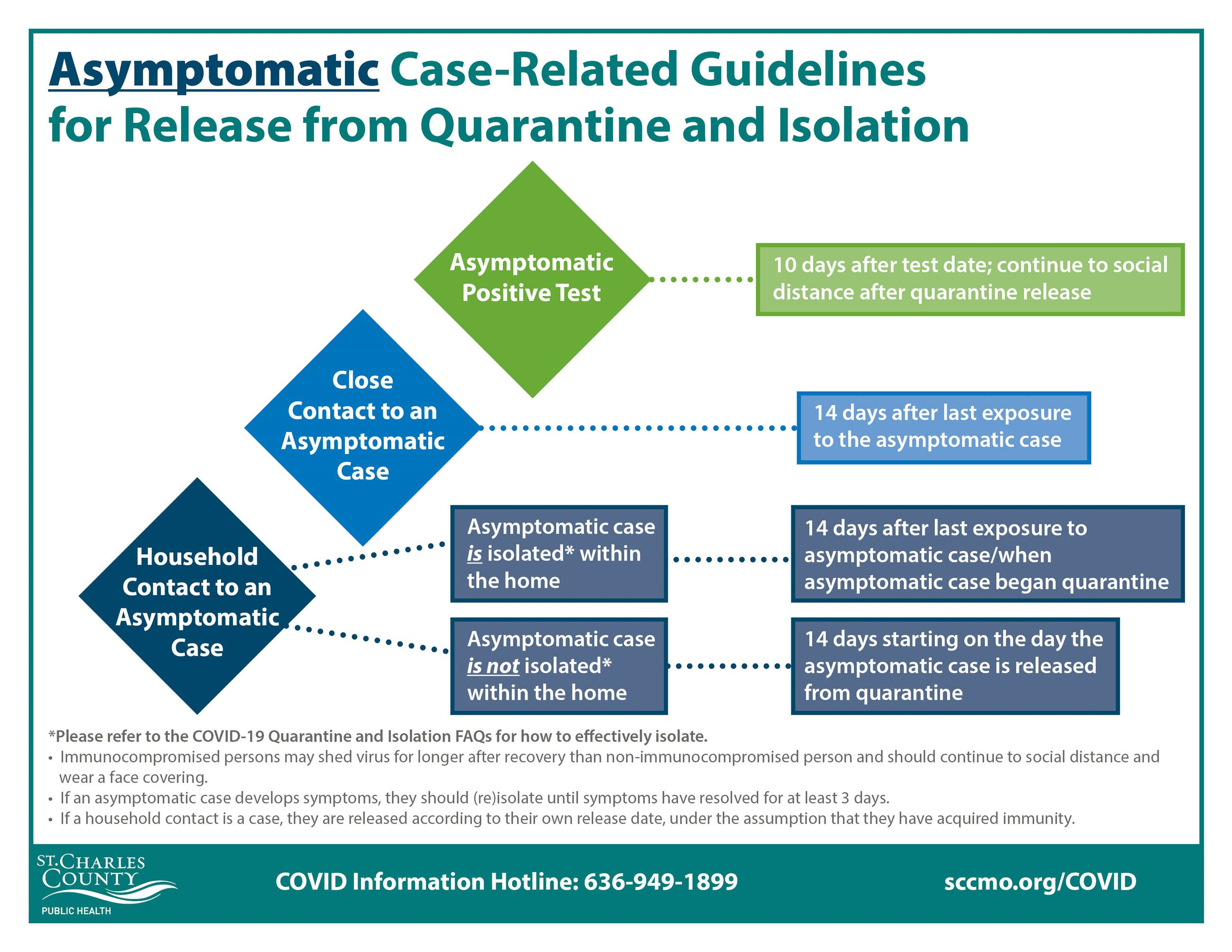Guidelines for Release from Quarantine and Isolation for Asymptomatic Individuals