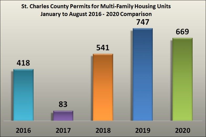 Multi Family Housing Graphic Jan to Aug 2016 to 2020 Comparison