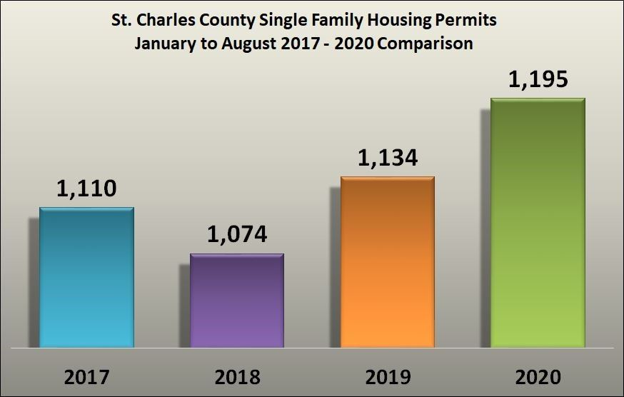 Single Family Housing Graphic Jan to Aug 2017to 2020 Comparison