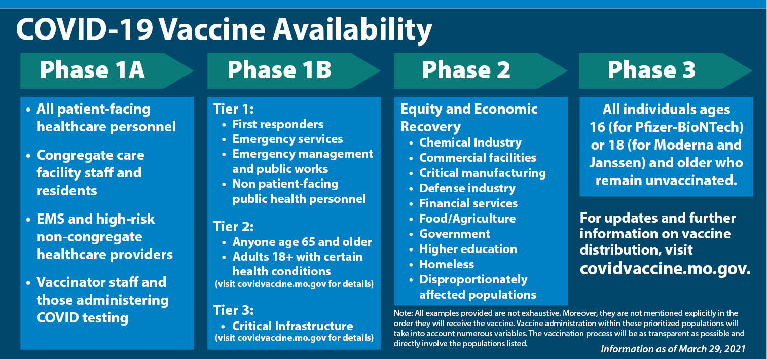 Missouri Vaccine Availability Recommendation Graphic - covidvaccine.mo.gov