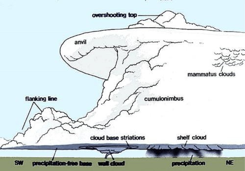 Schematic of a Supercell Thunderstorm - Source: NOAA