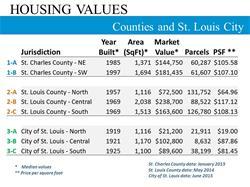 HousingValuesCountiesAndSTLCity