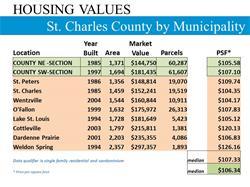 HousingValuesStCharlesCoByMunicipality