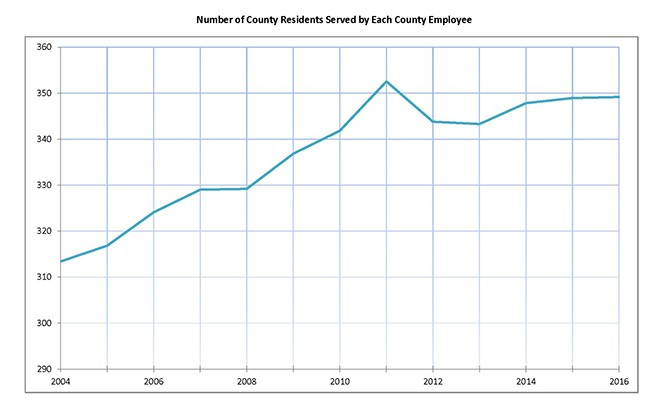Number of Residents Served by Each Employee