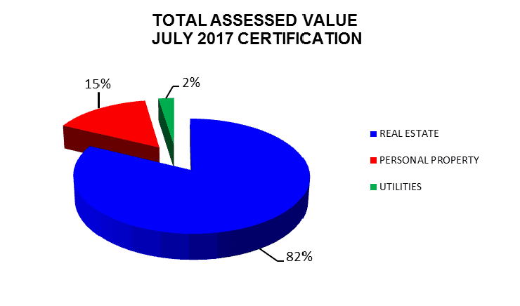 2017 Assessed Value Chart