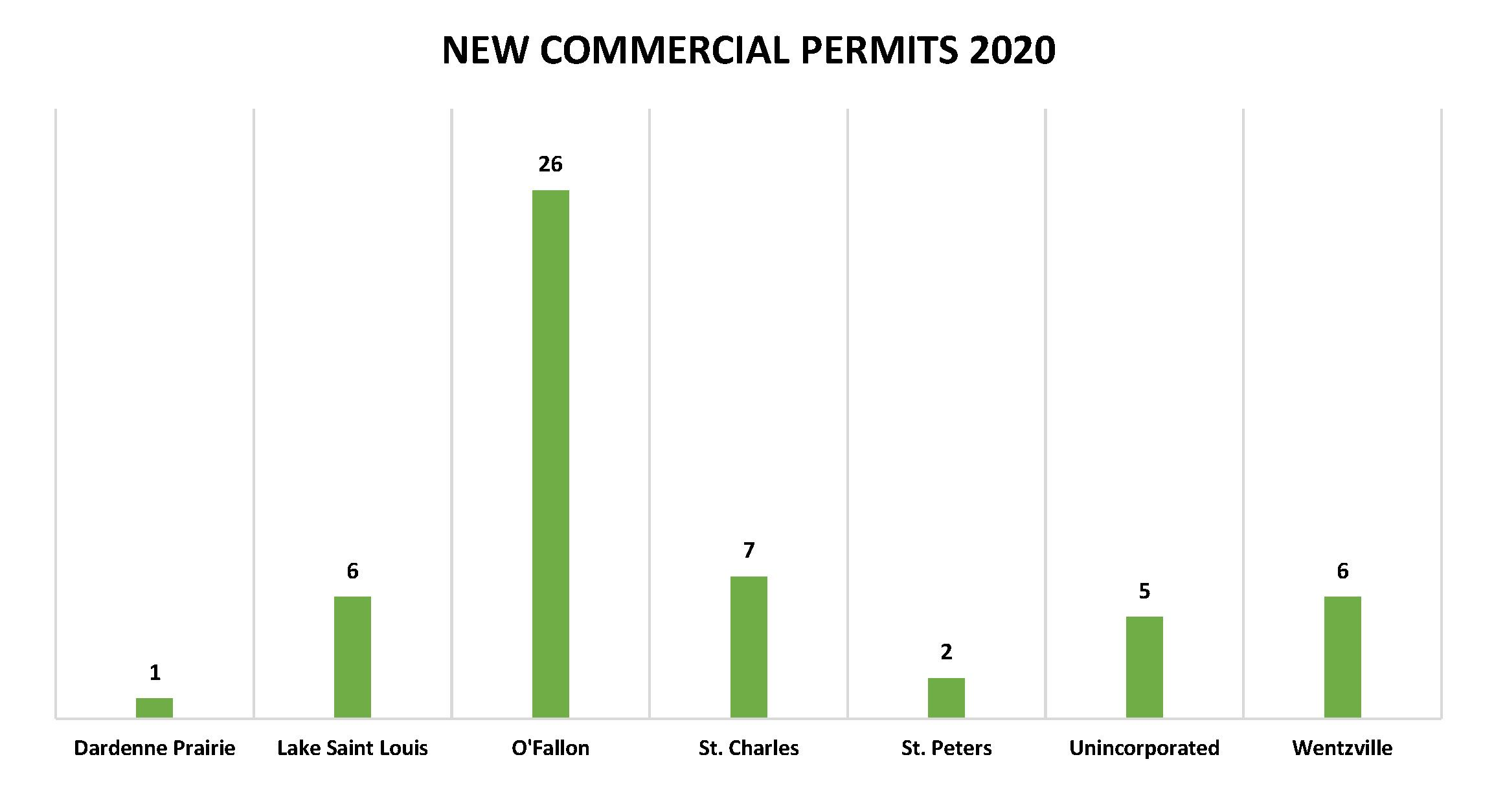New Commercial Permits 2020 Graph