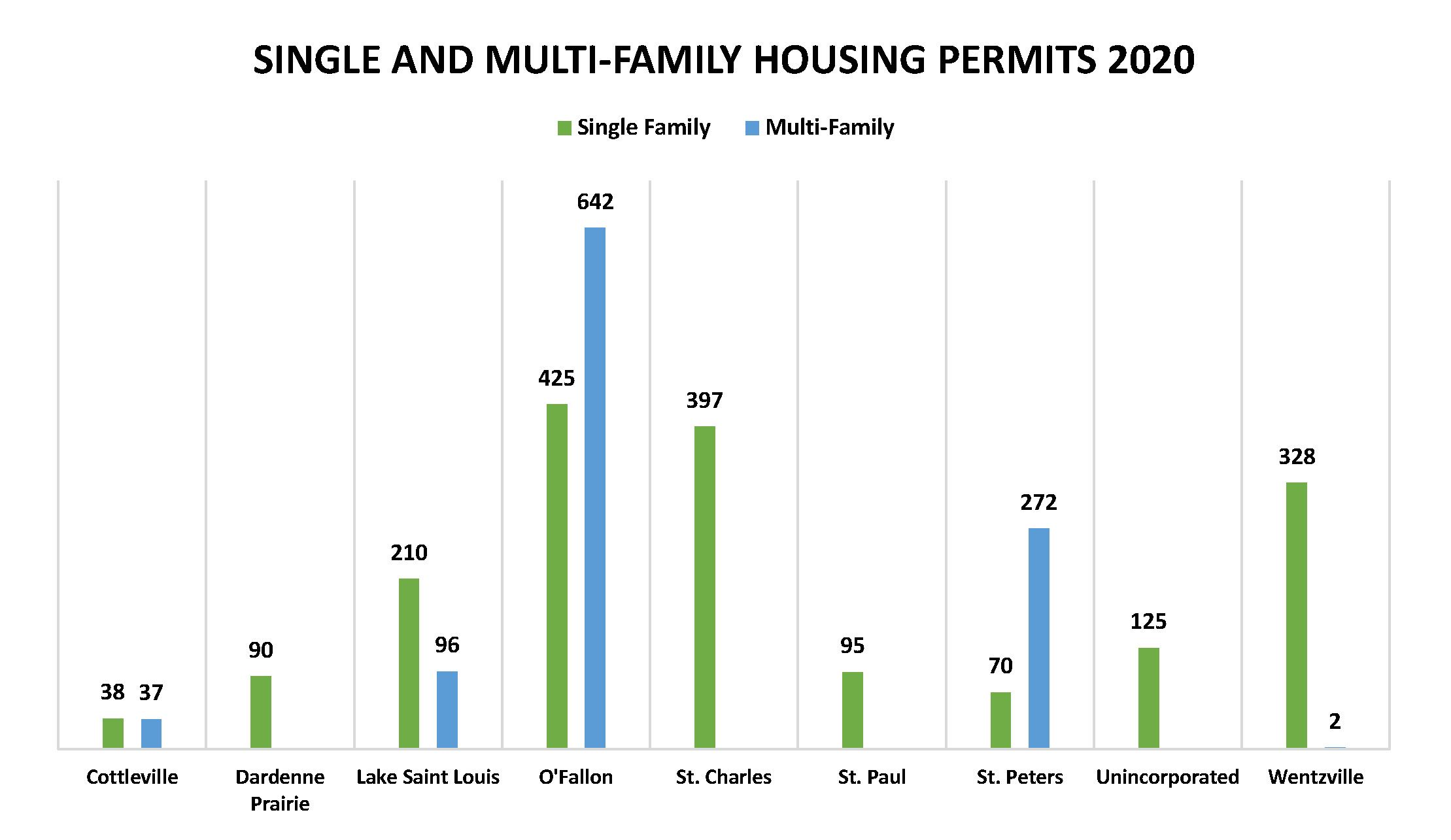 Single and Multi Family Housing Permits 2020 Graph
