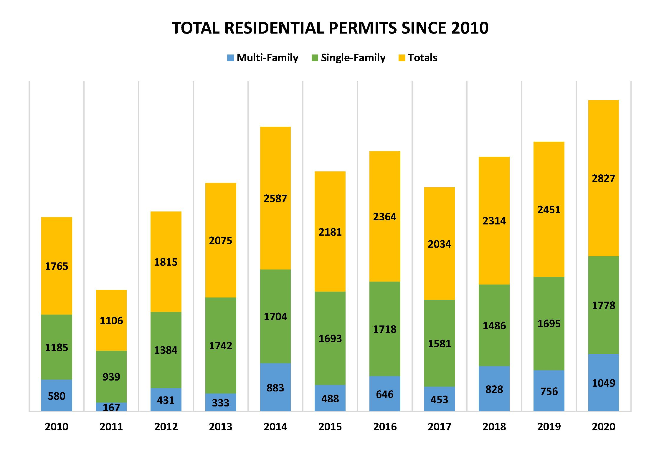 Total Residential Permits Since 2010 Graph