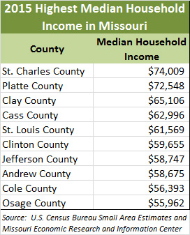 Median Household Income in Missouri chart